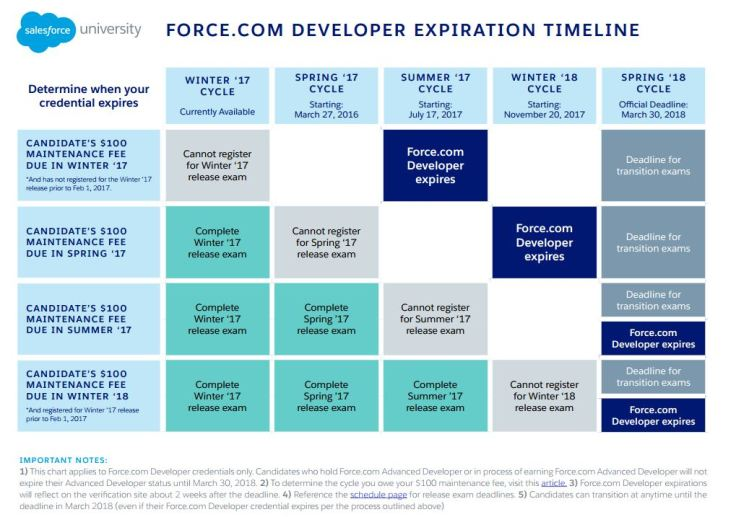 Developer Exam Expiration Timeline sfdcfanboy
