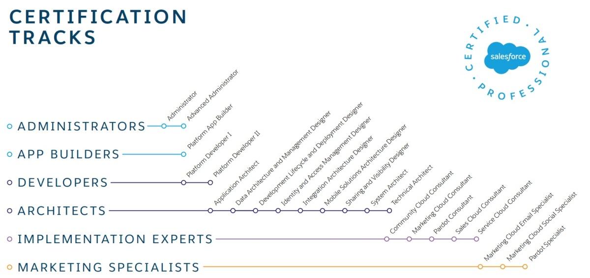 Salesforce Certification Tracks – sfdcFanBoy