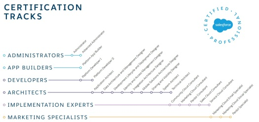 Salesforce Certification Tracks