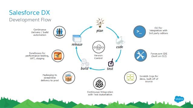A Tip A Day #30 – SalesforceDX Demo | sfdcFanBoy