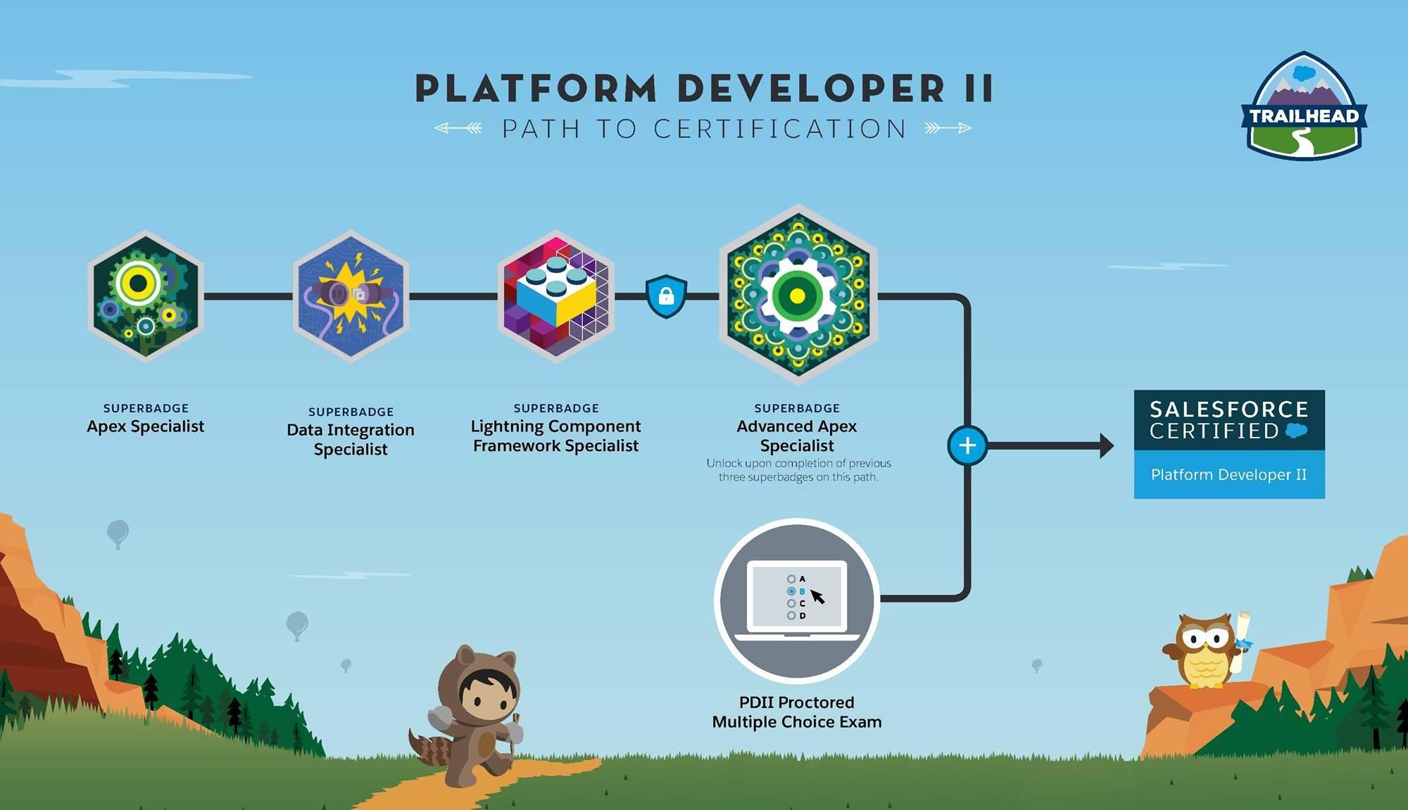 Path To Platform Developer Ii Sfdcfanboy