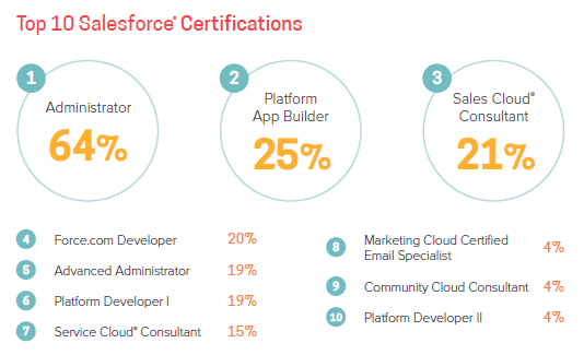 Salesforce Salary & Market Trends Report 2018 | sfdcFanBoy