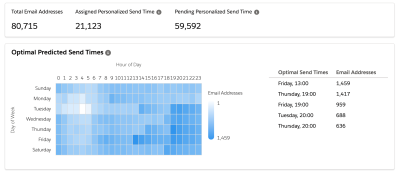 """, Guide des fonctionnalités d&rsquo;Einstein – Salesforce Marketing Cloud – sfdcFanBoy<span class=""""wtr-time-wrap after-title""""><span class=""""wtr-time-number"""">21</span> minutes de lecture</span>"""