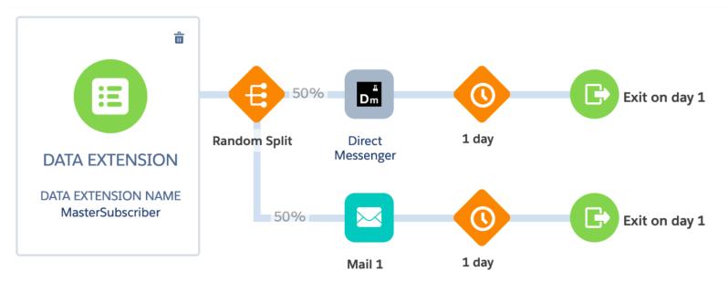 """, Commerce conversationnel en Salesforce Marketing Cloud – sfdcFanBoy<span class=""""wtr-time-wrap after-title""""><span class=""""wtr-time-number"""">5</span> minutes de lecture</span>"""